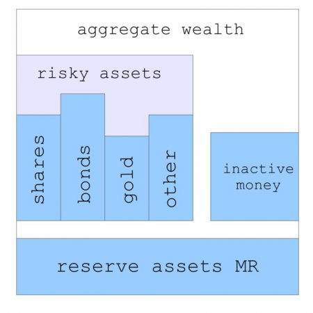 What determines assets prices?
